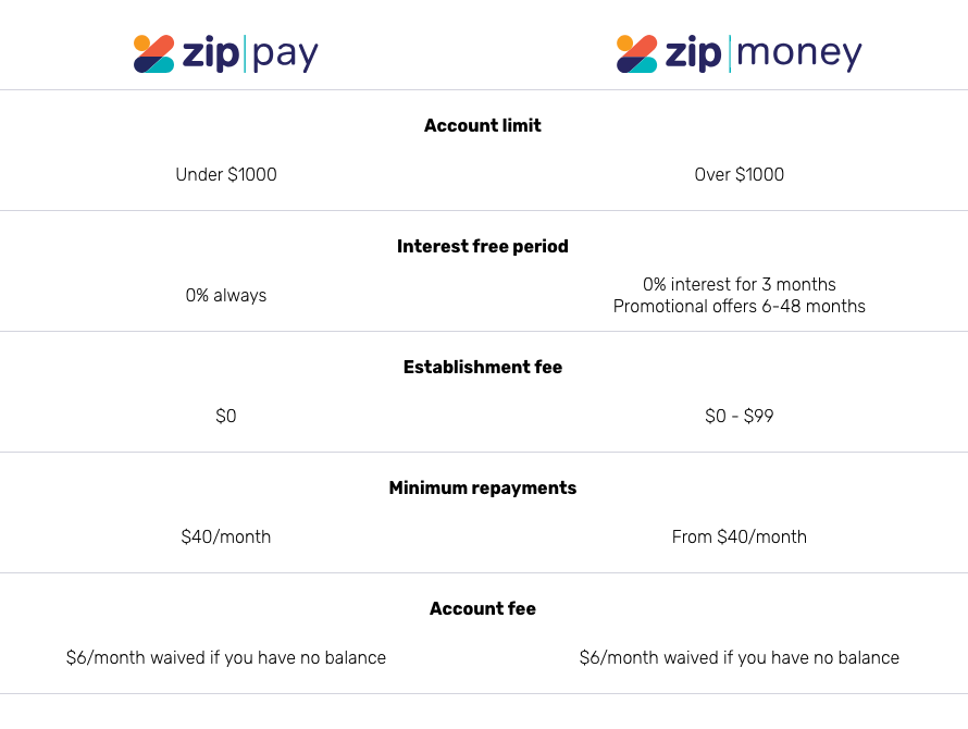 Zip Interest Table